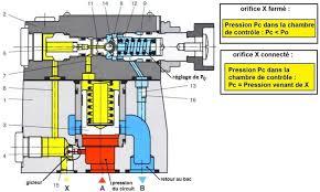 pression hydraulique